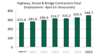 Highway and Bridge Construction Employment Up for Fifth Month in 2019